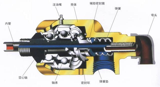 高速旋转接头一般采用均匀流通的结构设计